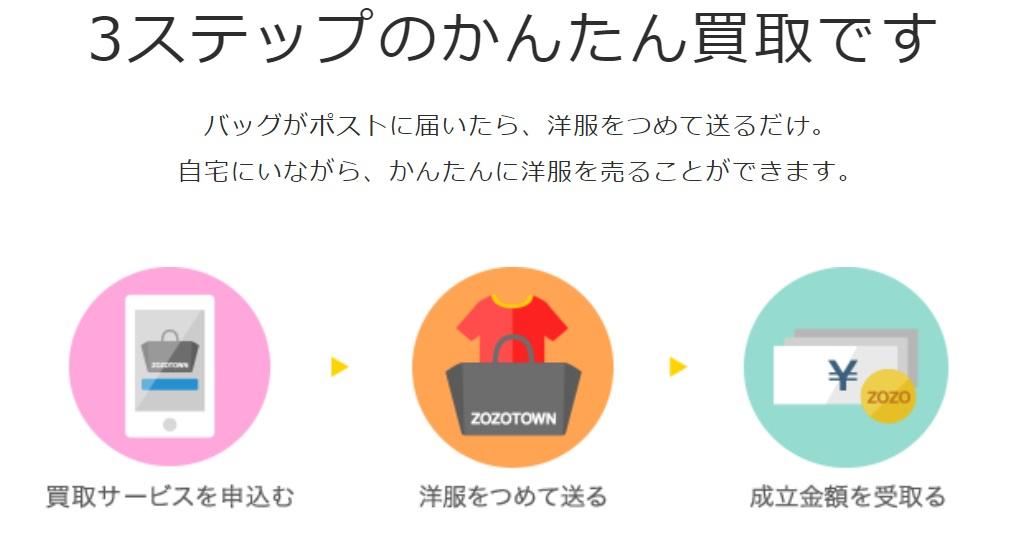 出典:https://sell.zozo.jp/